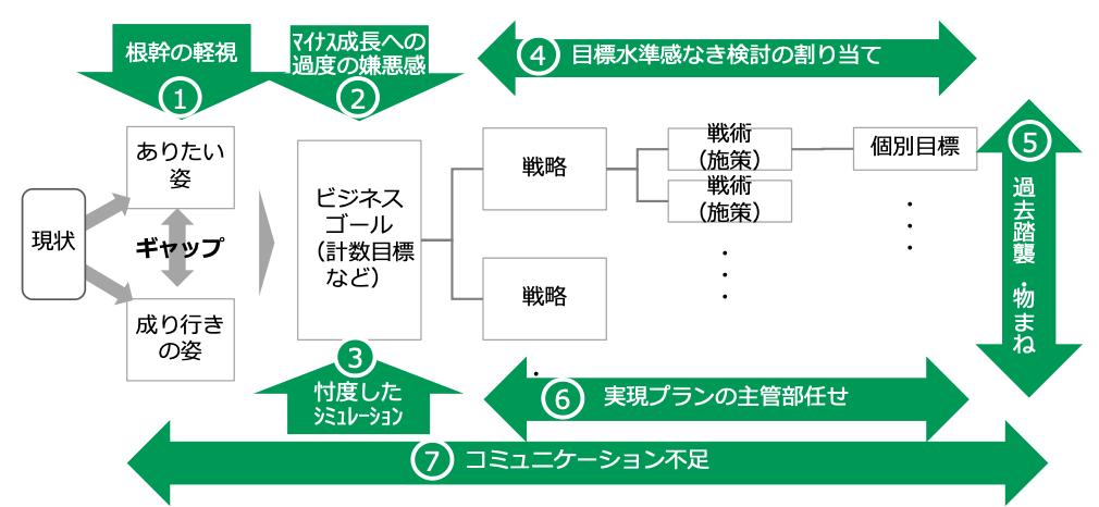 経営計画のあり方を考える概念図